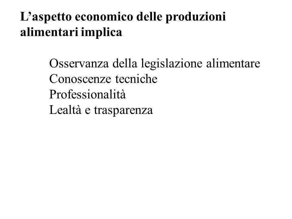 L'aspetto economico delle produzioni alimentari implica Osservanza della legislazione alimentare Conoscenze tecniche Professionalità Lealtà e traspare