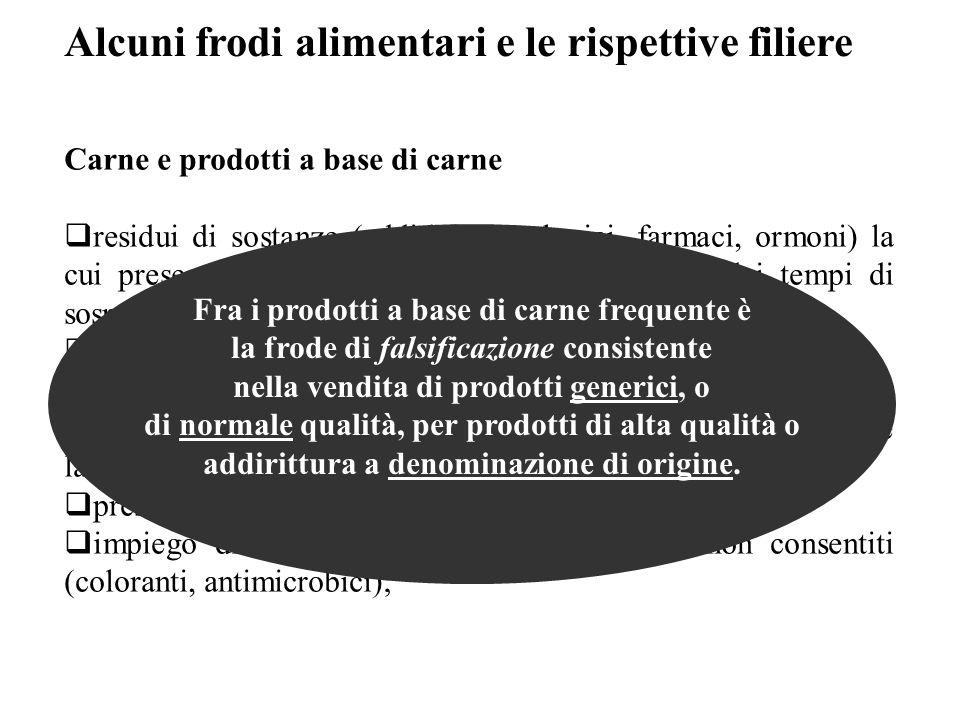 Carne e prodotti a base di carne  residui di sostanze (additivi tecnologici, farmaci, ormoni) la cui presenza è conseguente al mancato rispetto dei t