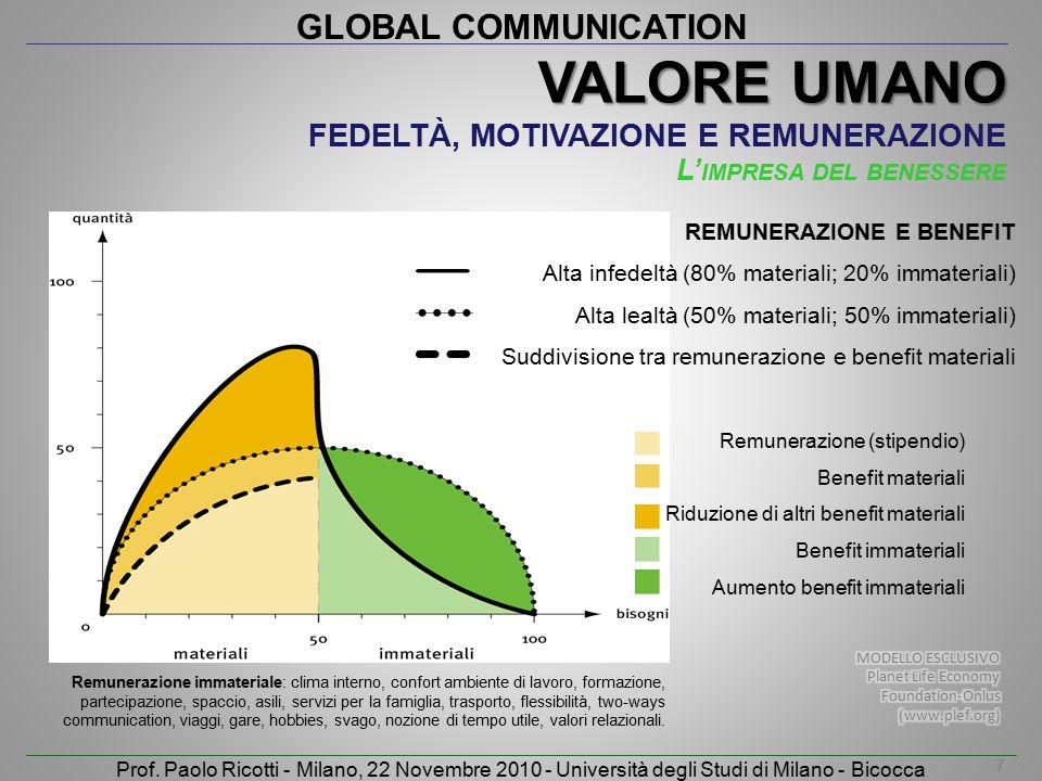GLOBAL COMMUNICATION Prof. Paolo Ricotti - Milano, 22 Novembre 2010 - Università degli Studi di Milano - Bicocca Remunerazione (stipendio) Benefit mat