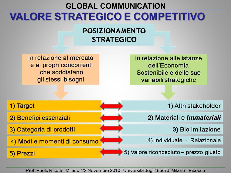 GLOBAL COMMUNICATION Prof. Paolo Ricotti - Milano, 22 Novembre 2010 - Università degli Studi di Milano - Bicocca VALORE STRATEGICO E COMPETITIVO