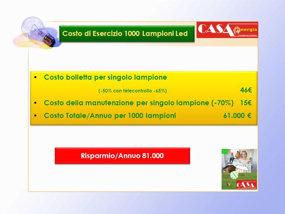Costo di Esercizio 1000 Lampioni Led Costo bolletta per singolo lampione (-50% con telecontrollo -65%) 46€ Costo della manutenzione per singolo lampio