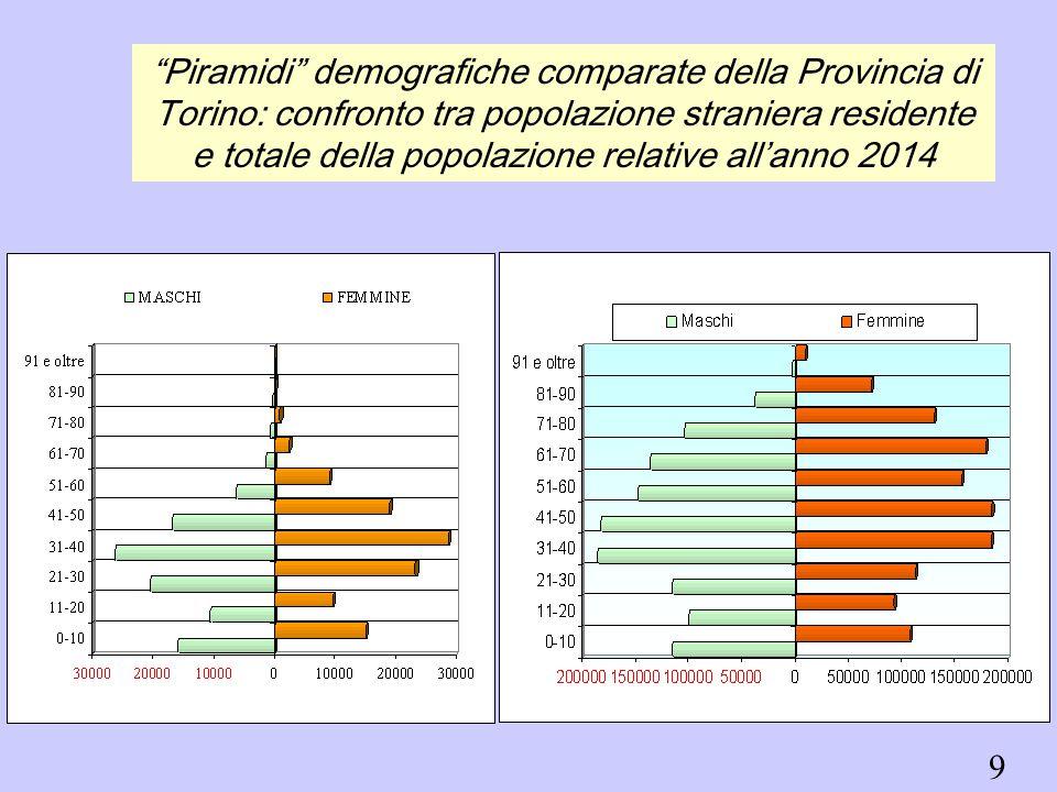 Piramidi demografiche comparate della Provincia di Torino: confronto tra popolazione straniera residente e totale della popolazione relative all'anno 2014 9
