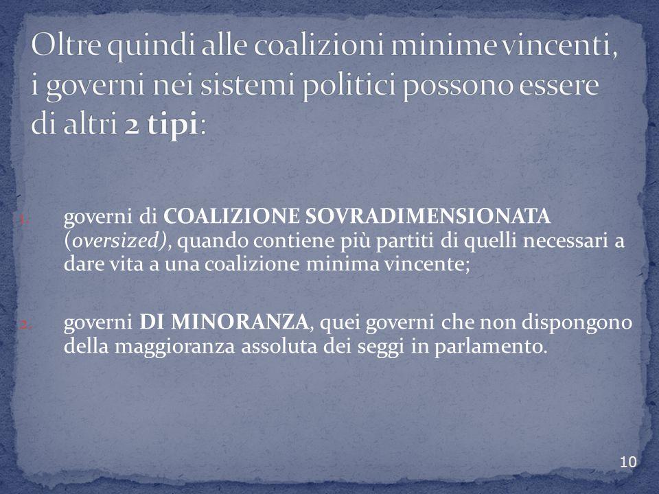 1. governi di COALIZIONE SOVRADIMENSIONATA (oversized), quando contiene più partiti di quelli necessari a dare vita a una coalizione minima vincente;