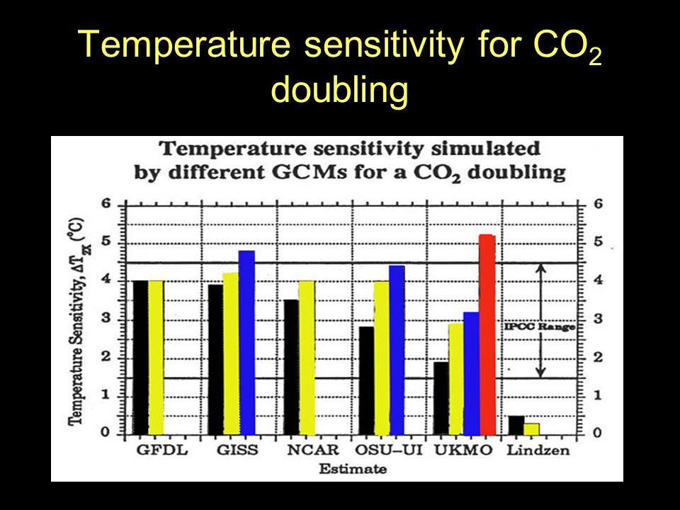 Temperature sensitivity for CO 2 doubling