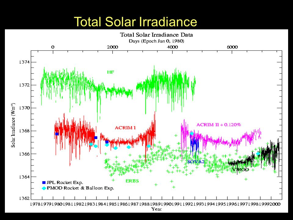 Total Solar Irradiance Data