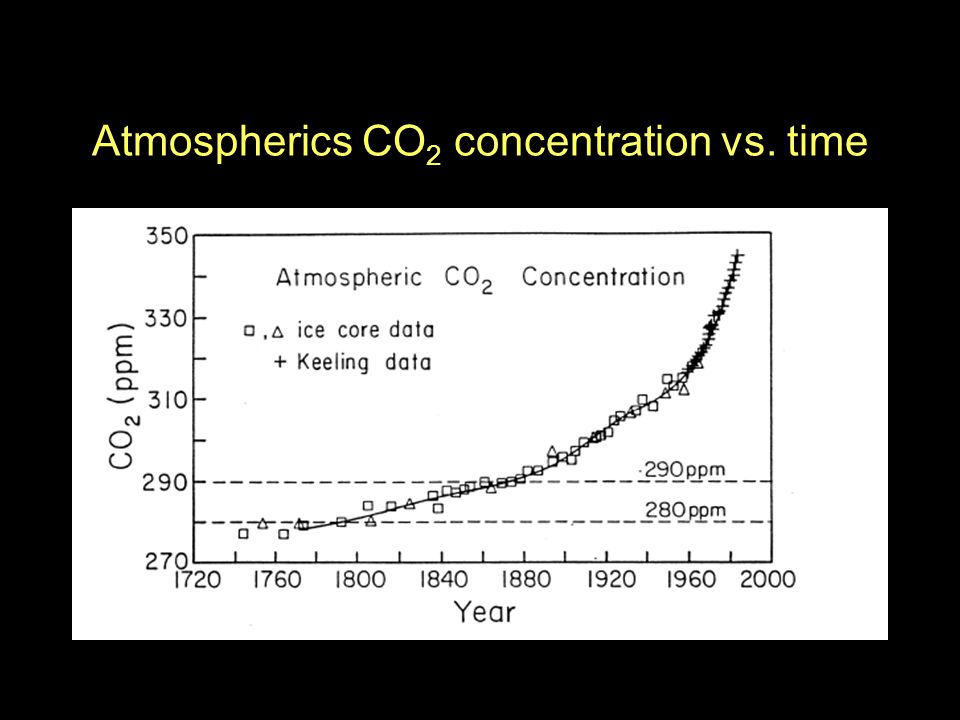 Atmospherics CO 2 concentration vs. time