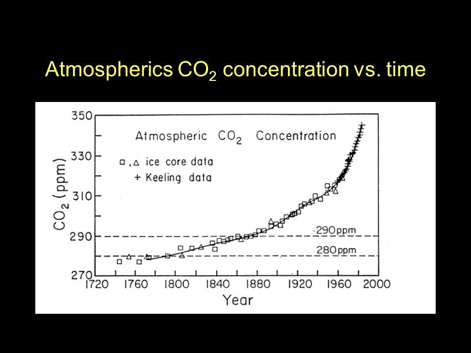 Atmospherics CO 2 concentration vs. time