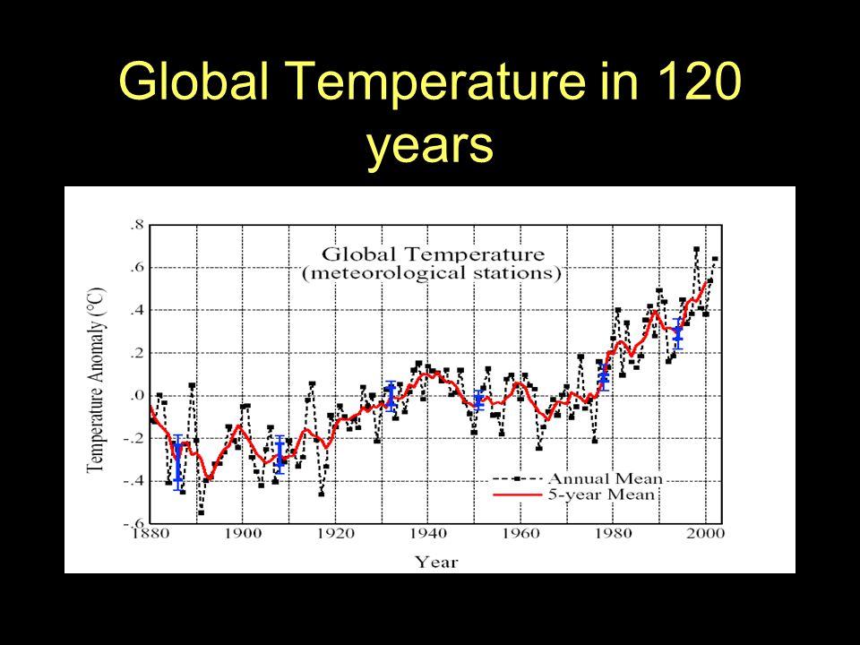 Global Temperature in 120 years