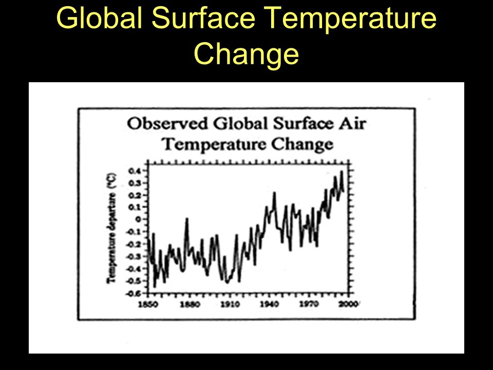 Global Surface Temperature Change
