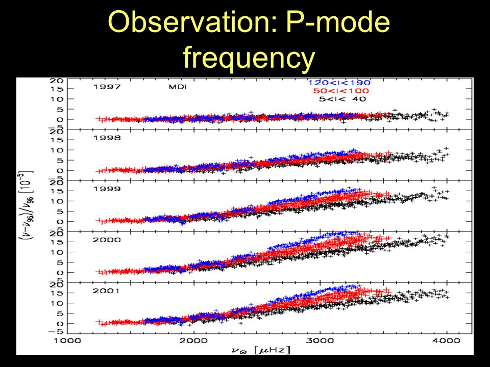 Observation: P-mode frequency