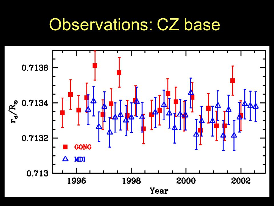 Observations: CZ base