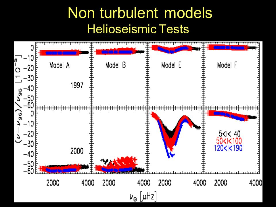 Non turbulent models Helioseismic Tests