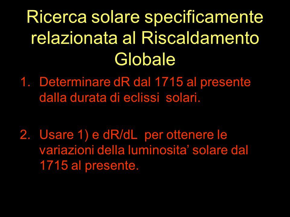 Ricerca solare specificamente relazionata al Riscaldamento Globale 1.Determinare dR dal 1715 al presente dalla durata di eclissi solari.
