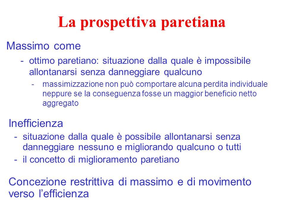La prospettiva paretiana Massimo come -ottimo paretiano: situazione dalla quale è impossibile allontanarsi senza danneggiare qualcuno -massimizzazione