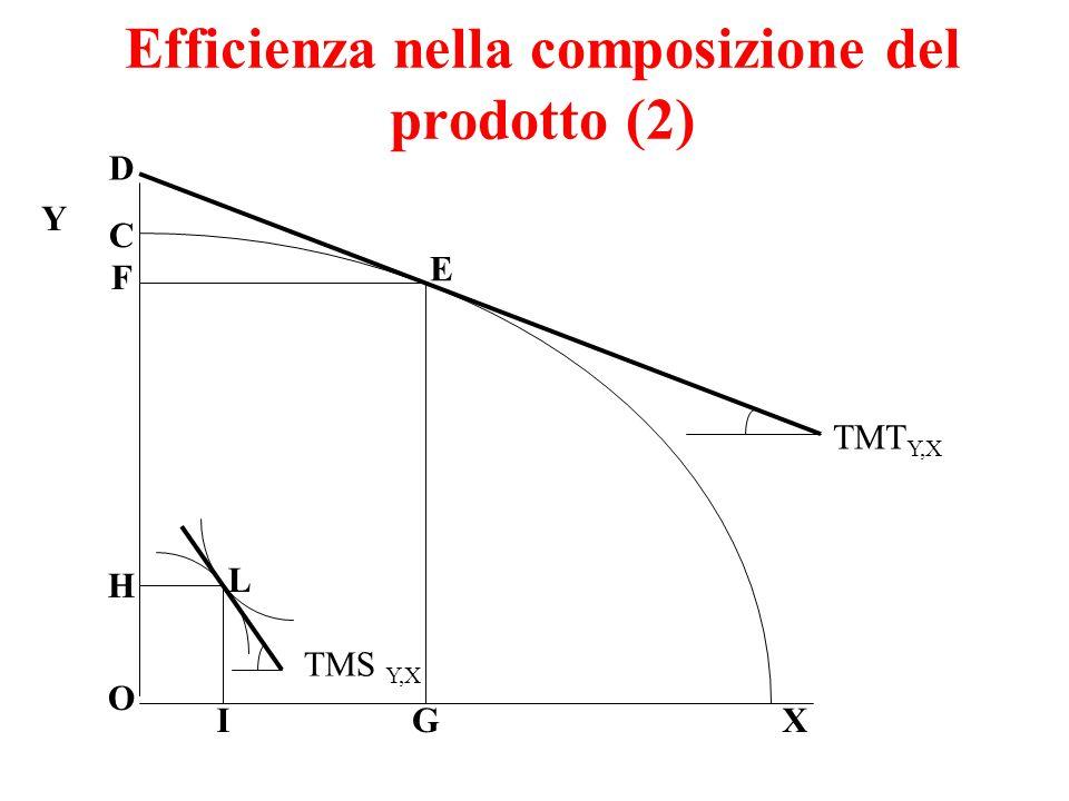 Efficienza nella composizione del prodotto (2) Y X O C D F E G H I L TMT Y,X TMS Y,X