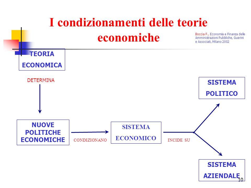 10 TEORIA ECONOMICA DETERMINA NUOVE POLITICHE ECONOMICHE SISTEMA ECONOMICO SISTEMA POLITICO SISTEMA AZIENDALE CONDIZIONANOINCIDE SU I condizionamenti delle teorie economiche Boccia F., Economia e Finanza delle Amministrazioni Pubbliche, Guerini e Associati, Milano 2002