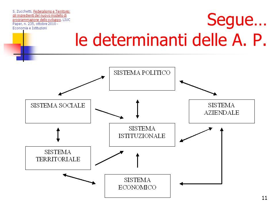 11 Segue… le determinanti delle A. P. S.