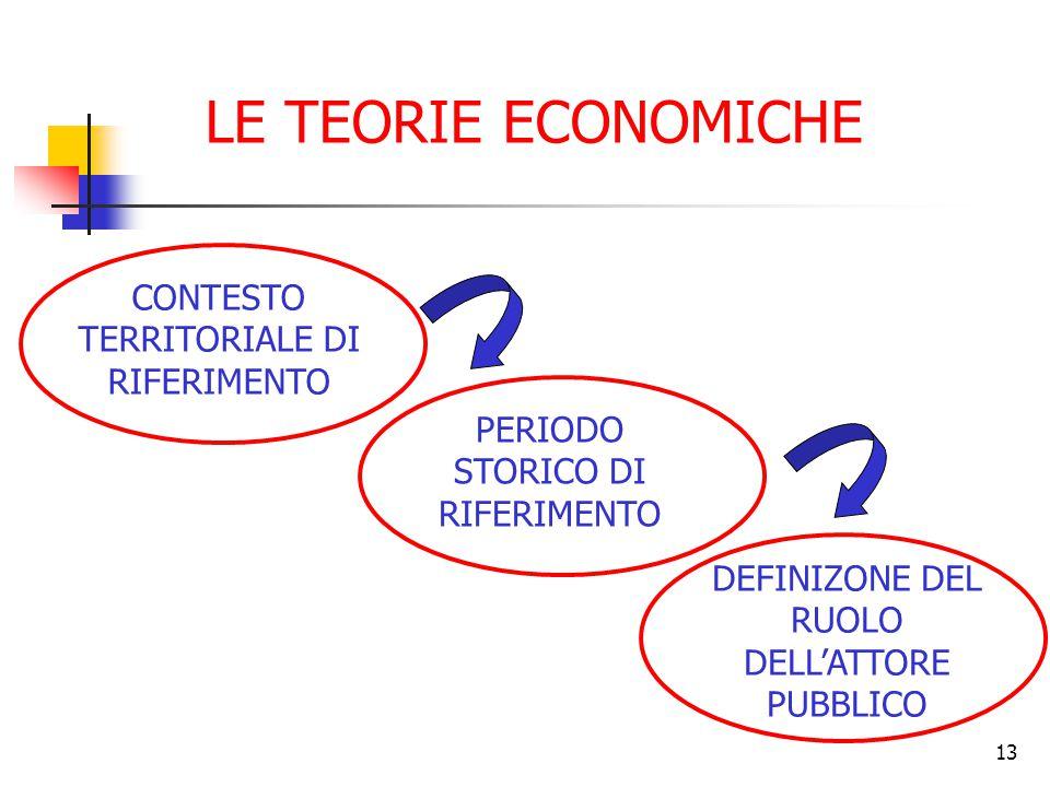 13 LE TEORIE ECONOMICHE CONTESTO TERRITORIALE DI RIFERIMENTO PERIODO STORICO DI RIFERIMENTO DEFINIZONE DEL RUOLO DELL'ATTORE PUBBLICO