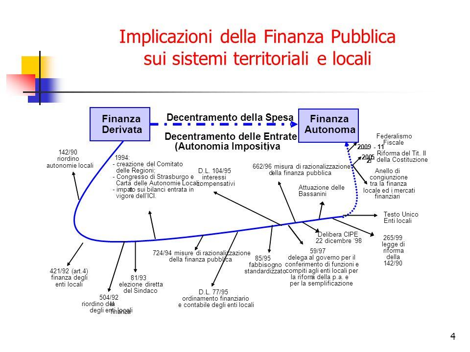 5 L'effetto del condizionamento della finanza pubblica locale FINANZATERRITORIO ECONOMIA funzione di risposta delle variabili strutturali alla spesa pubblica variabile dinamica dal punto di vista economico e sociale, luogo di manifestazione degli effetti S.