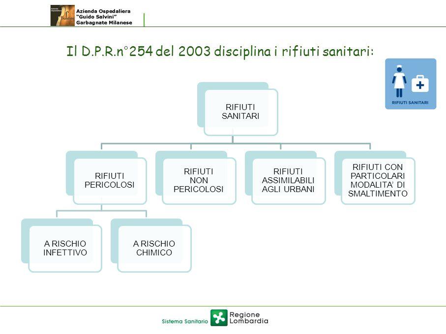 Il D.P.R.n°254 del 2003 disciplina i rifiuti sanitari: RIFIUTI SANITARI RIFIUTI PERICOLOSI A RISCHIO INFETTIVO A RISCHIO CHIMICO RIFIUTI NON PERICOLOS