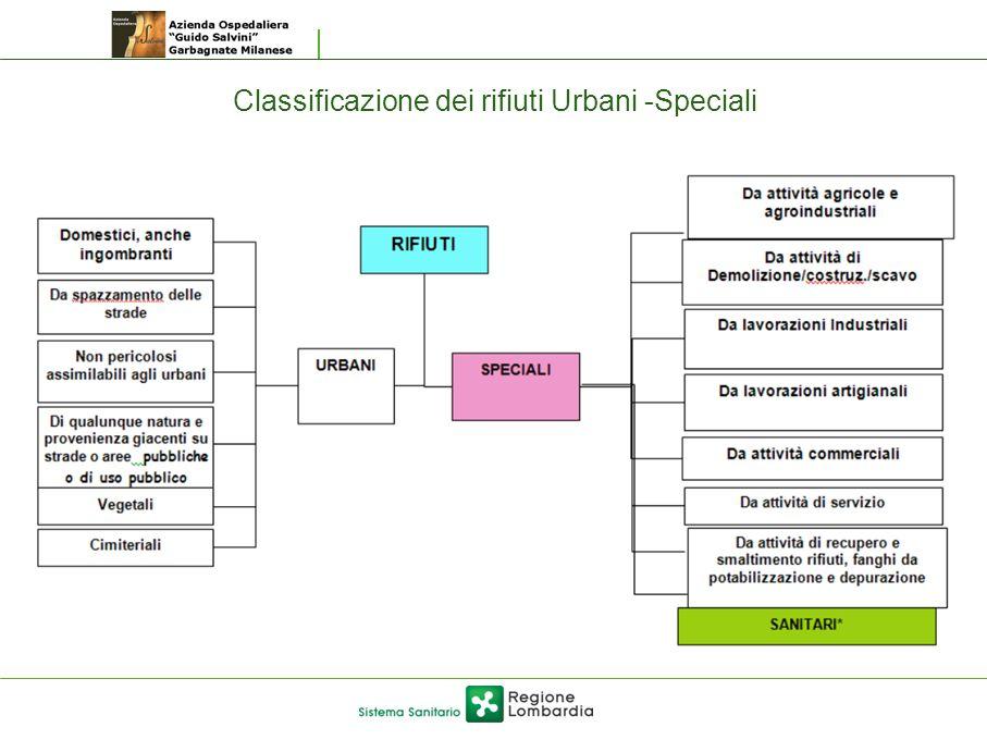 Classificazione dei rifiuti Urbani -Speciali