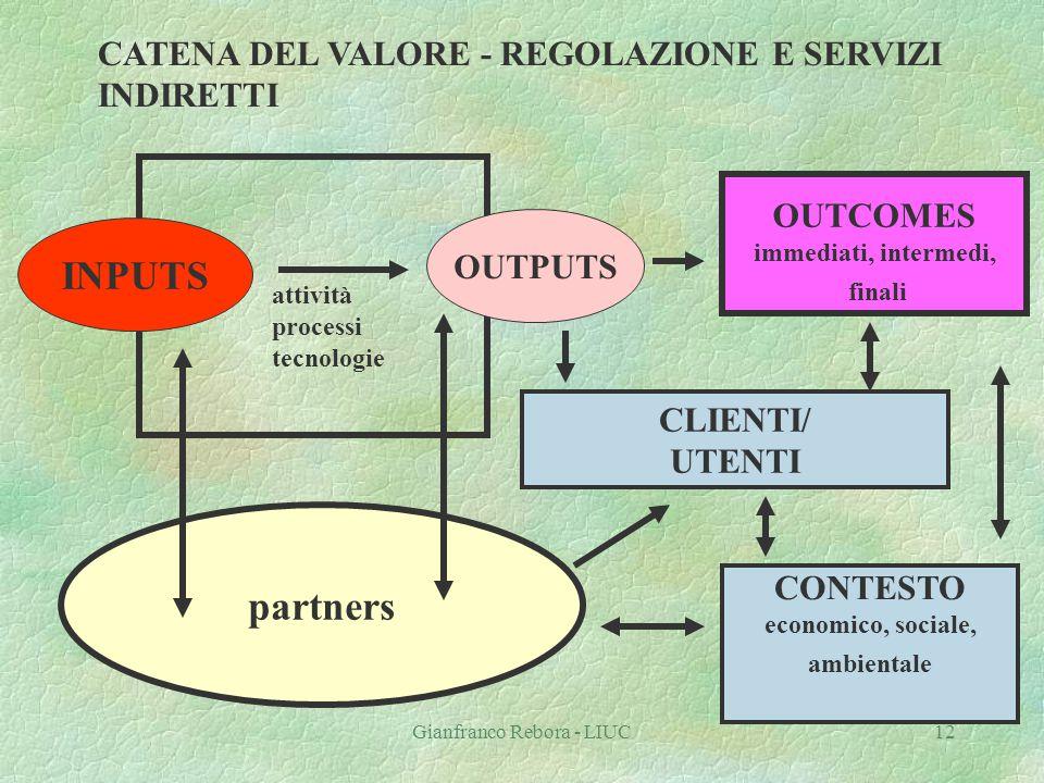 Gianfranco Rebora - LIUC12 CATENA DEL VALORE - REGOLAZIONE E SERVIZI INDIRETTI partners INPUTS OUTPUTS attività processi tecnologie OUTCOMES immediati
