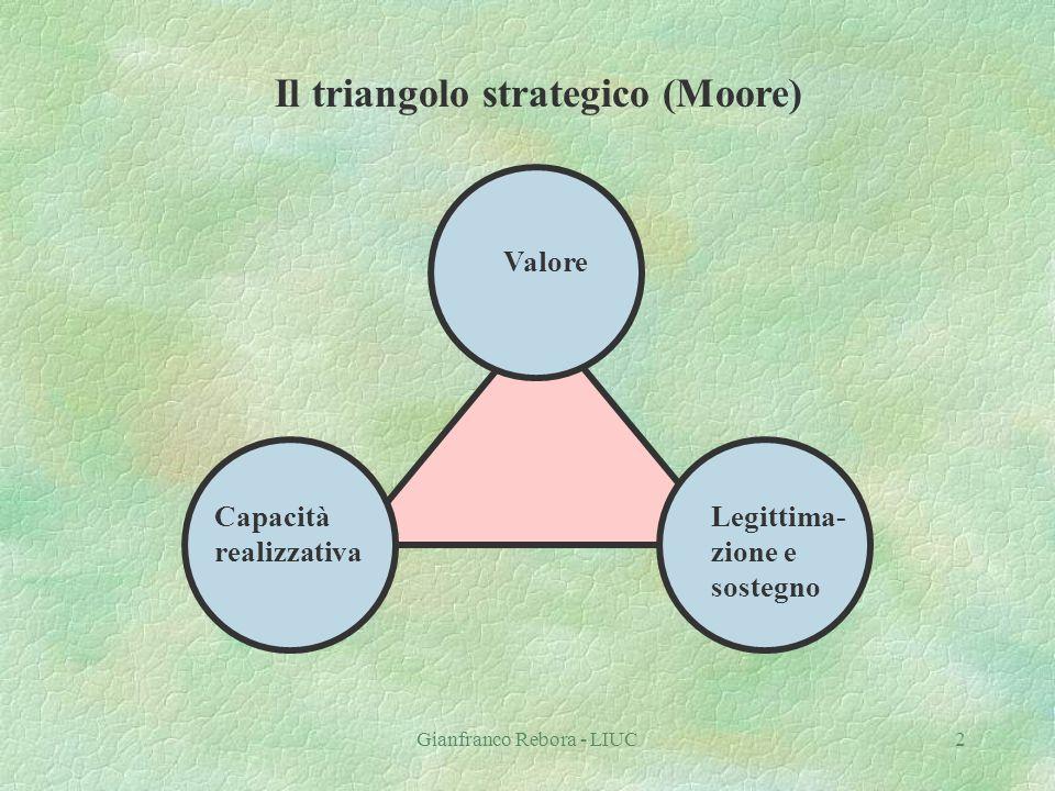 Gianfranco Rebora - LIUC2 Valore Legittima- zione e sostegno Capacità realizzativa Il triangolo strategico (Moore)