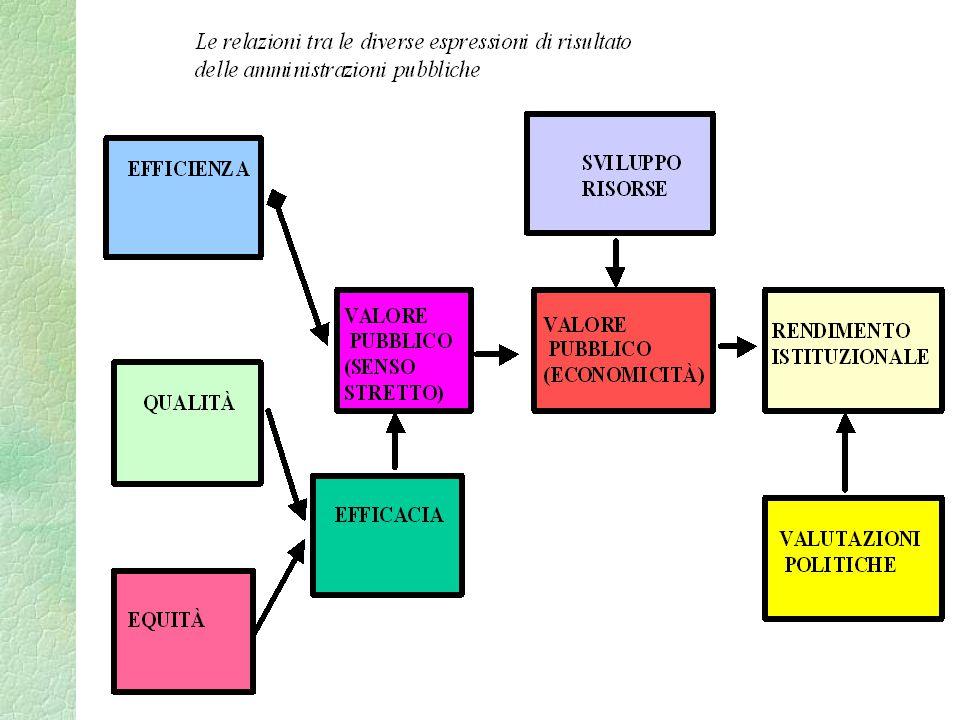 Background teorico/1 §La letteratura internazionale ha mostrato come sta avvenendo un cambio di paradigma nel management pubblico, con il passaggio dal NPM alla Collaborative Governance (Bingham et al., 2005) o New Public Governance (Osborne, 2010).