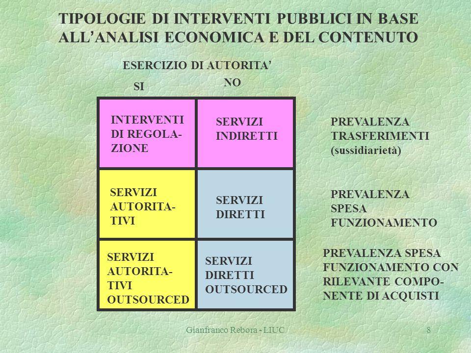 Gianfranco Rebora - LIUC9 INPUTS OUTPUTS attività processi tecnologie CLIENTI CATENA DEL VALORE - SERVIZI DIRETTI Partners (fornitori)