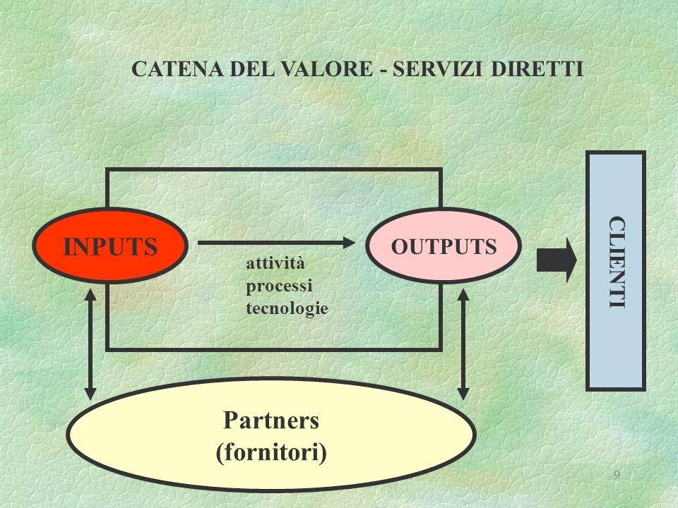 Gianfranco Rebora - LIUC10 Analisi del valore dei beni e servizi acquisiti da fornitori esterni nell ' ambito della catena generale del valore Di particolare interesse è l ' approfondimento della quota dell ' attività sviluppata nelle diverse aree che si vale di apporti esterni e comporta quindi l ' acquisizione di beni e servizi.