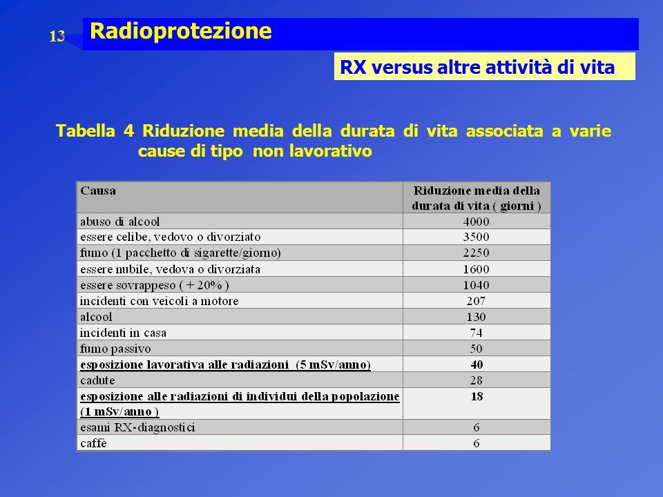 13 Radioprotezione RX versus altre attività di vita Tabella 4 Riduzione media della durata di vita associata a varie cause di tipo non lavorativo