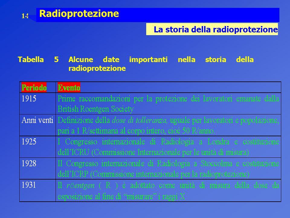 14 Radioprotezione La storia della radioprotezione Tabella 5 Alcune date importanti nella storia della radioprotezione