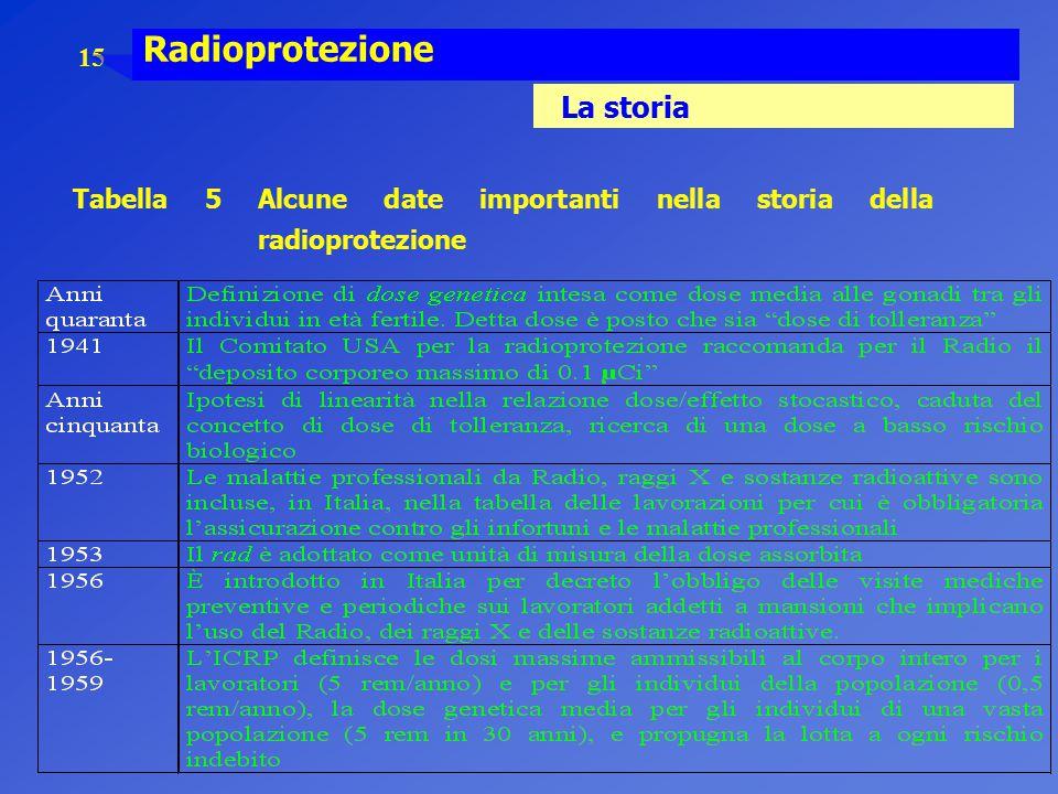 15 Radioprotezione La storia Tabella 5 Alcune date importanti nella storia della radioprotezione