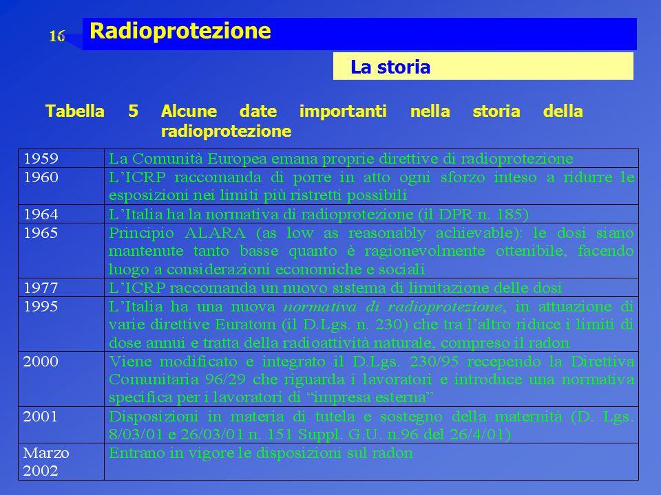 16 Radioprotezione La storia Tabella 5 Alcune date importanti nella storia della radioprotezione