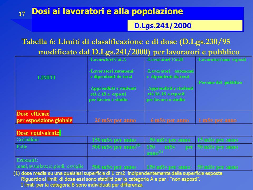 17 Dosi ai lavoratori e alla popolazione D.Lgs.241/2000 Tabella 6: Limiti di classificazione e di dose (D.Lgs.230/95 modificato dal D.Lgs.241/2000) pe