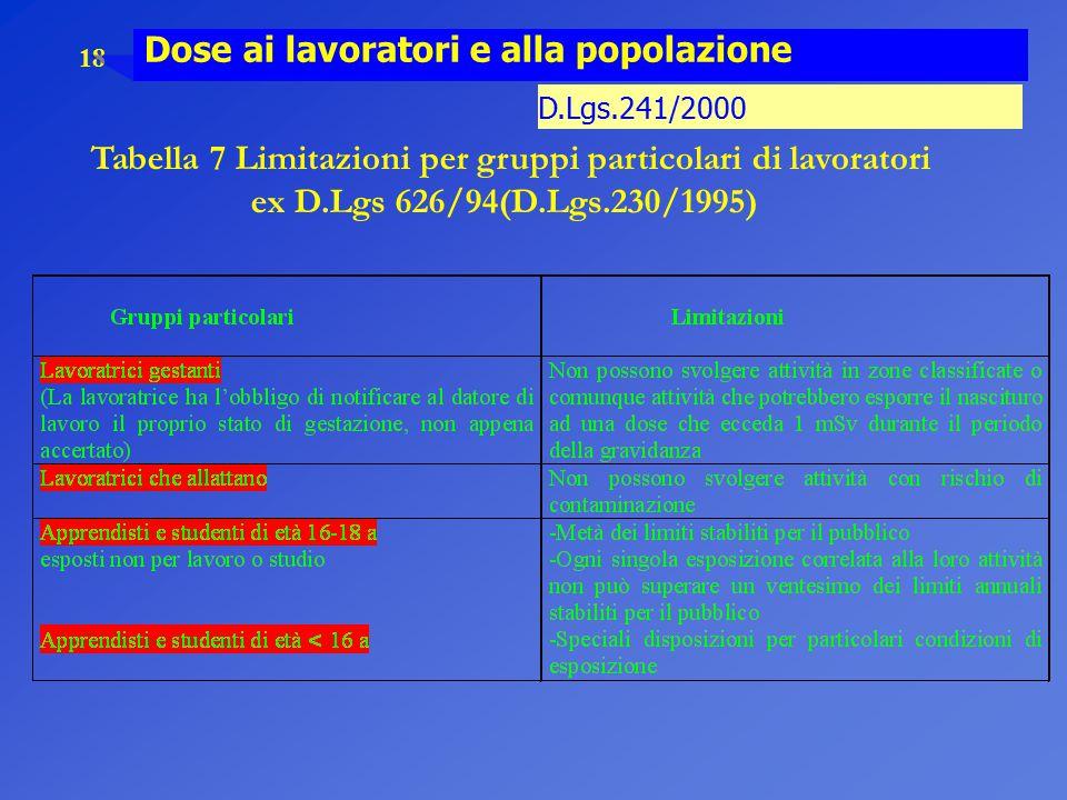 18 Dose ai lavoratori e alla popolazione Tabella 7 Limitazioni per gruppi particolari di lavoratori ex D.Lgs 626/94(D.Lgs.230/1995) D.Lgs.241/2000