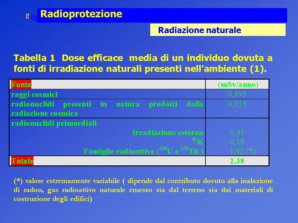 8 Radioprotezione Radiazione naturale Tabella 1 Dose efficace media di un individuo dovuta a fonti di irradiazione naturali presenti nell'ambiente (1)