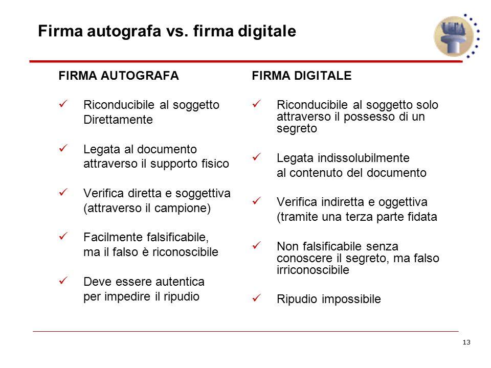 13 Firma autografa vs. firma digitale FIRMA AUTOGRAFA Riconducibile al soggetto Direttamente Legata al documento attraverso il supporto fisico Verific
