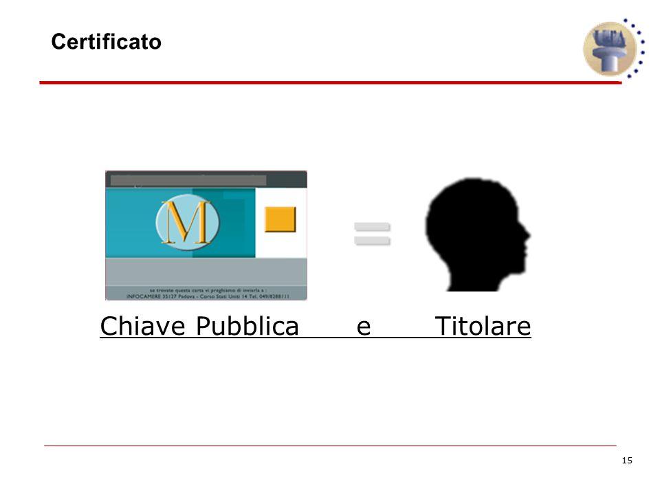 15 Certificato = Chiave Pubblica e Titolare