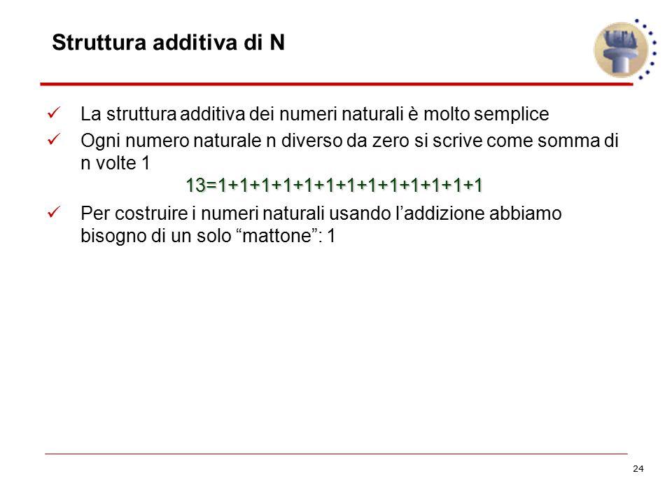 24 Struttura additiva di N La struttura additiva dei numeri naturali è molto semplice Ogni numero naturale n diverso da zero si scrive come somma di n