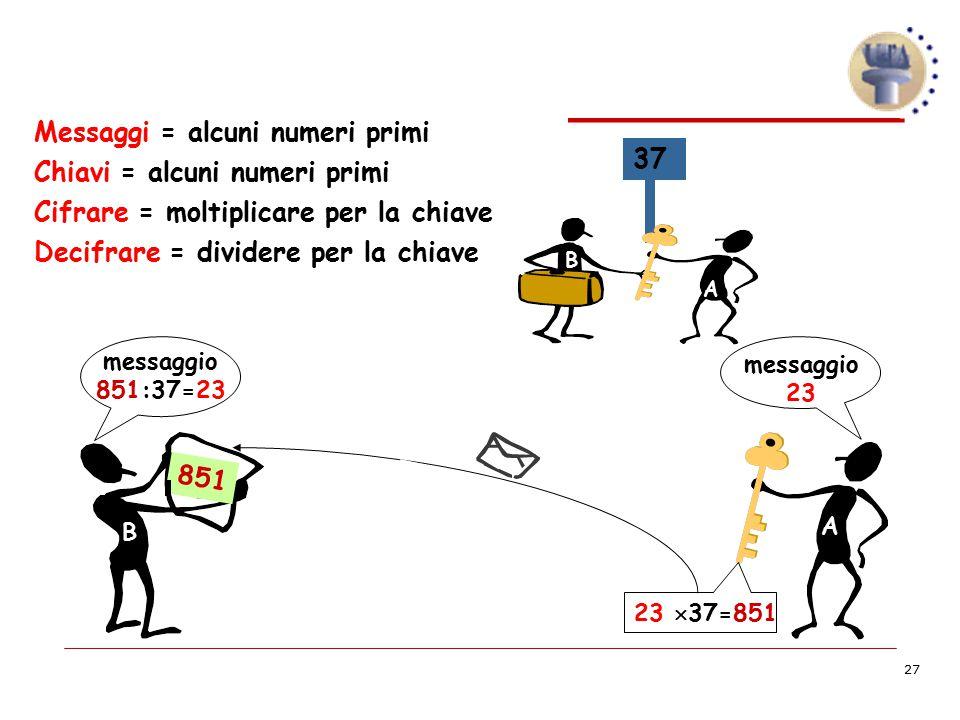 27 ? 851 Messaggi = alcuni numeri primi Chiavi = alcuni numeri primi Cifrare = moltiplicare per la chiave Decifrare = dividere per la chiave messaggio