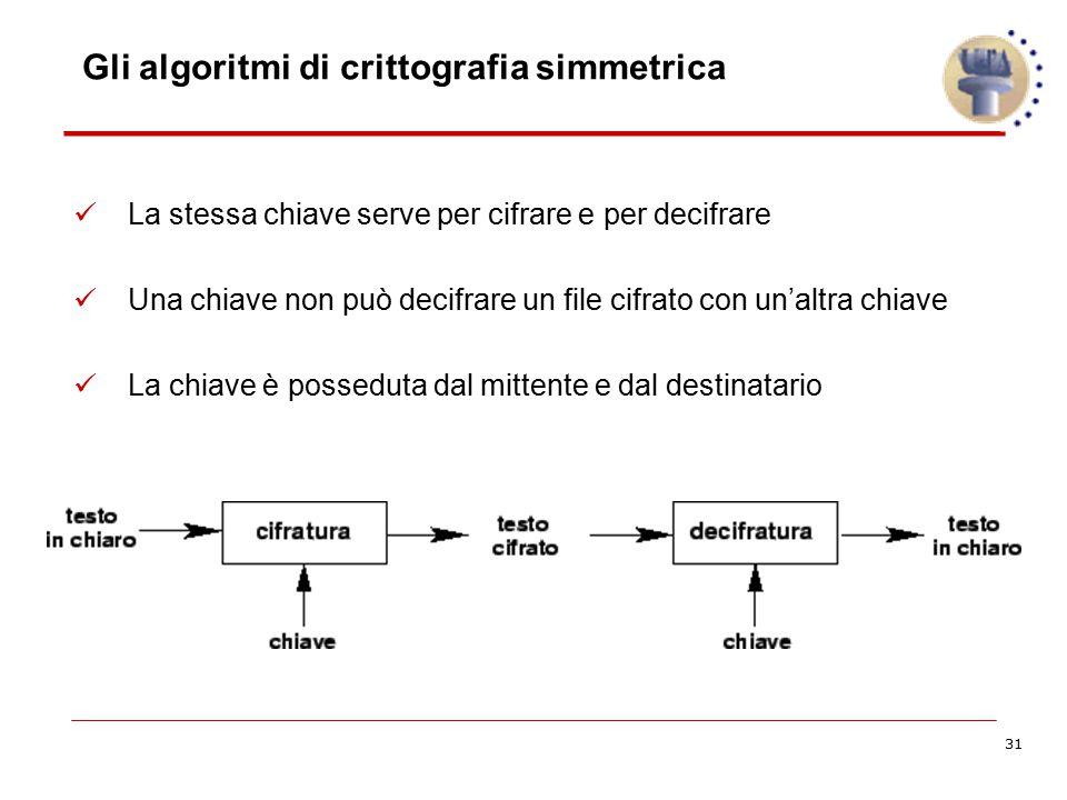 31 Gli algoritmi di crittografia simmetrica La stessa chiave serve per cifrare e per decifrare Una chiave non può decifrare un file cifrato con un'alt