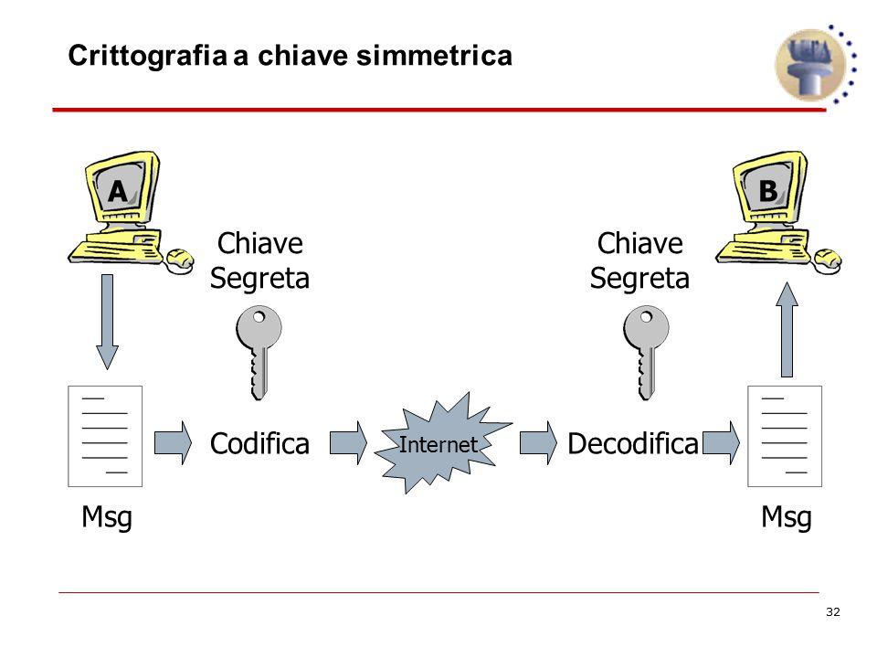32 CodificaDecodifica Internet Chiave Segreta Chiave Segreta Msg AB Crittografia a chiave simmetrica