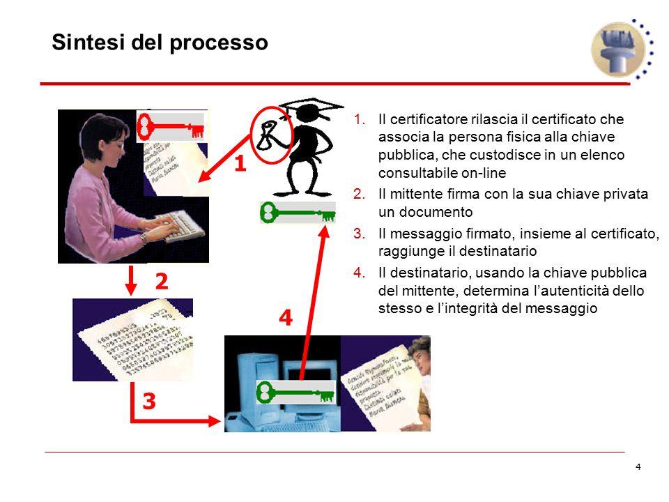 4 Sintesi del processo 1.Il certificatore rilascia il certificato che associa la persona fisica alla chiave pubblica, che custodisce in un elenco cons