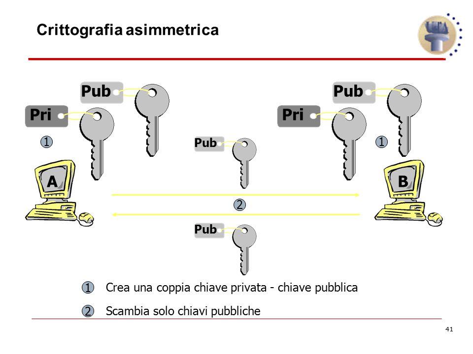 41 AB Pub Pri Pub Pri Pub 2 1 11 2 Crea una coppia chiave privata - chiave pubblica Scambia solo chiavi pubbliche Crittografia asimmetrica