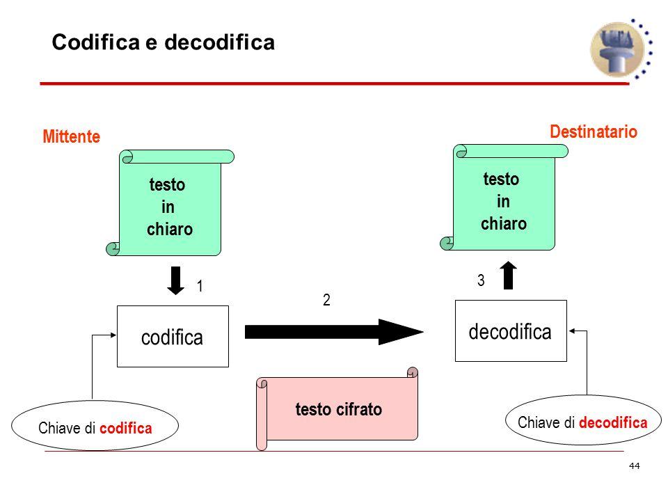 44 Codifica e decodifica Mittente Destinatario testo in chiaro testo in chiaro testo cifrato codifica Chiave di codifica 1 decodifica Chiave di decodi