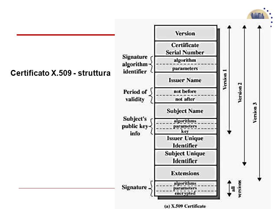 60 Certificato X.509 - struttura