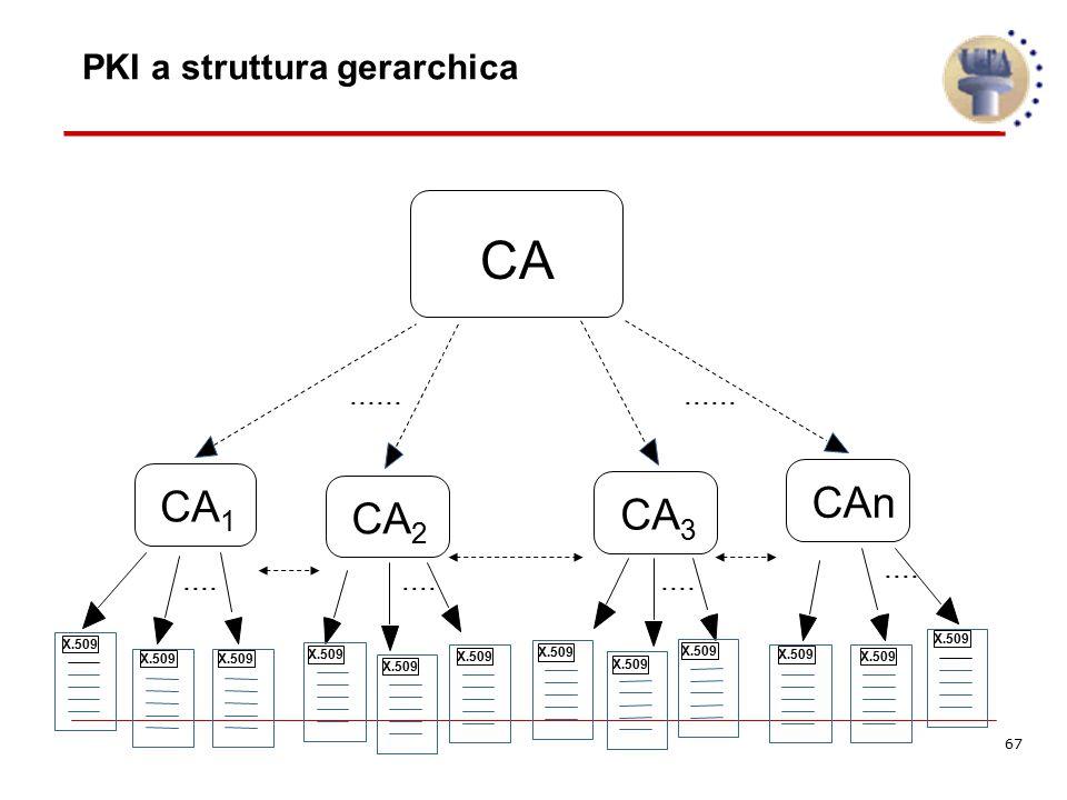 67 PKI a struttura gerarchica