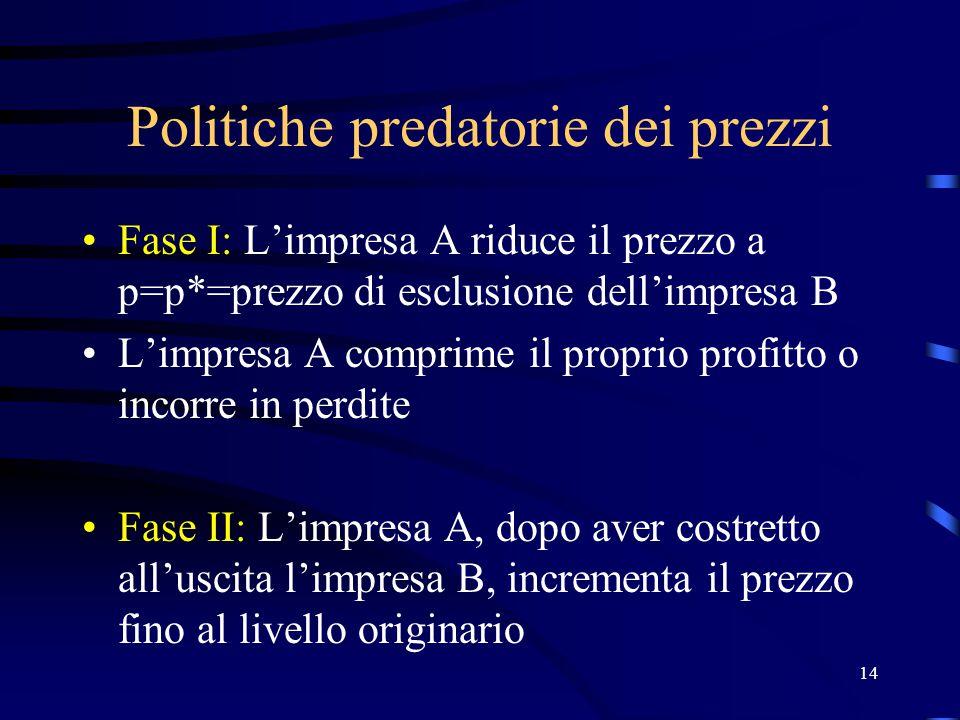 14 Politiche predatorie dei prezzi Fase I: L'impresa A riduce il prezzo a p=p*=prezzo di esclusione dell'impresa B L'impresa A comprime il proprio pro