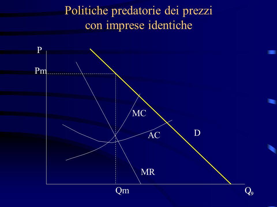 19 Politiche predatorie dei prezzi con imprese identiche MR Pm D Qm P Q MC AC